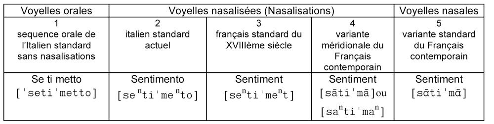 Super Langues chantées : le système allophonique de la diction lyrique  UP69