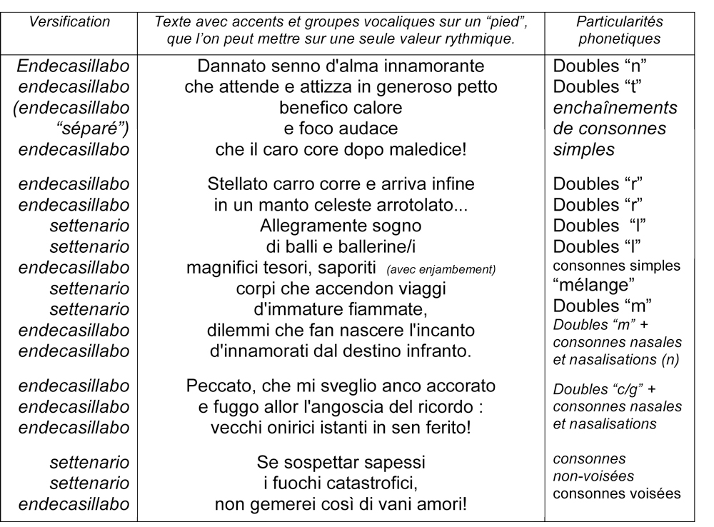Favori Langues chantées : le système allophonique de la diction lyrique  EM64